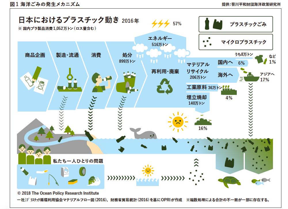 日本 プラスチック ごみ 輸出